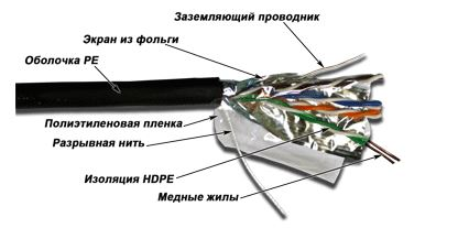 Кабель Lanmaster FTP кат.5E 4 пары для внешней прокладки 305м TWT-5EFTP-OUT кабель lanmaster lan 5eftp wp out ftp 4